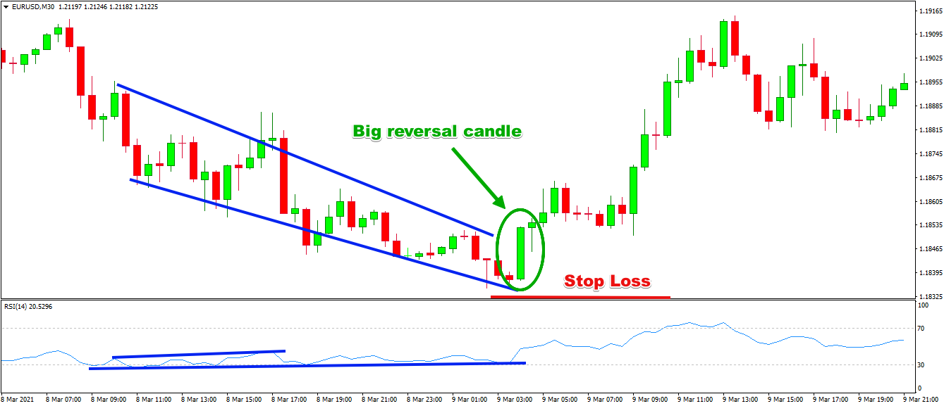 Stop Loss on RSI Divergence